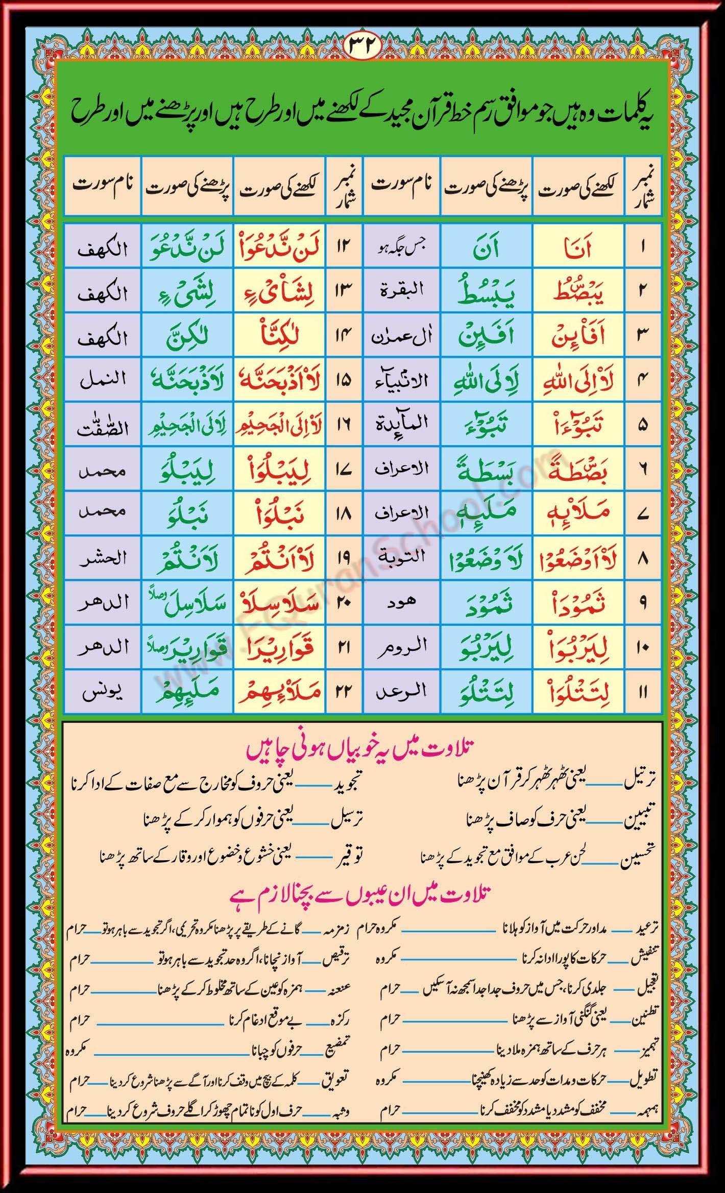 Read Noorani Qaida Online FREE - Online Quran Tutors